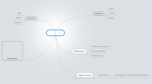 Mind Map: Chastise