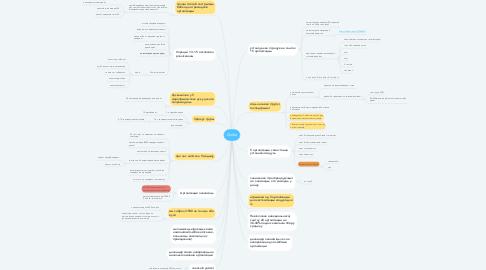 Mind Map: Doika
