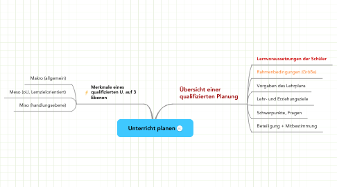 Mind Map: Unterricht planen