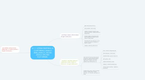 Mind Map: B.1.1. UČENIK RASPRAVLJA O INFORMACIJAMA O ZEMLJAMA CILJNOGA JEZIKA I DRUGIM KULTURAMA.