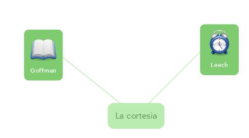 Mind Map: La cortesia