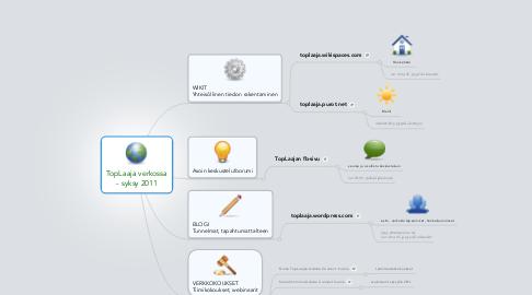 Mind Map: TopLaaja verkossa- syksy 2011