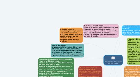 Mind Map: Planteamiento del Problema de Investigación