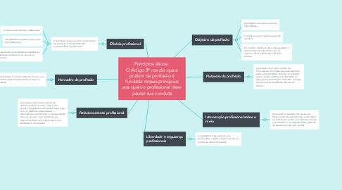 Mind Map: Princípios éticos:  O Artigo 8º nos diz que a prática da profissão é fundada nesses princípios aos quais o profissional deve pautar sua conduta