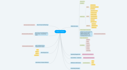 Mind Map: Sasha's 1st Book