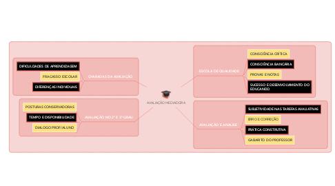 Mind Map: AVALIAÇÃO MEDIADORA