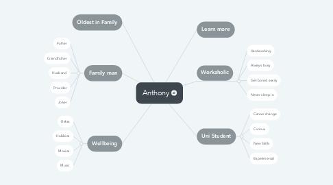 Mind Map: Anthony