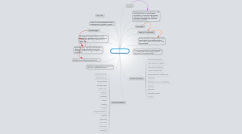 Mind Map: Group Dynamics