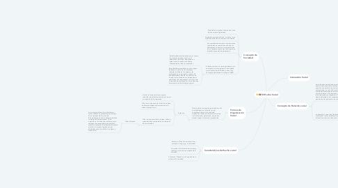 Mind Map: El Hecho Social