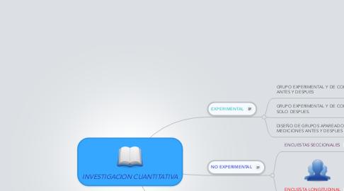 Mind Map: INVESTIGACION CUANTITATIVA