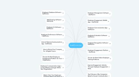 Mind Map: StaffCircle Ltd