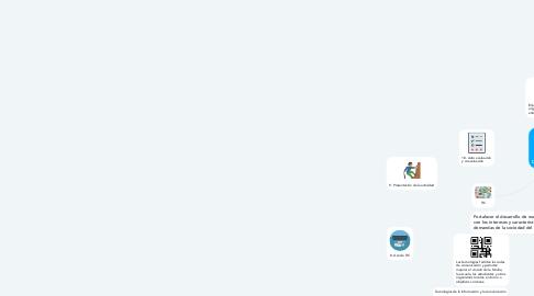 Mind Map: APRENDIZAJE COLABORATIVO + TIC