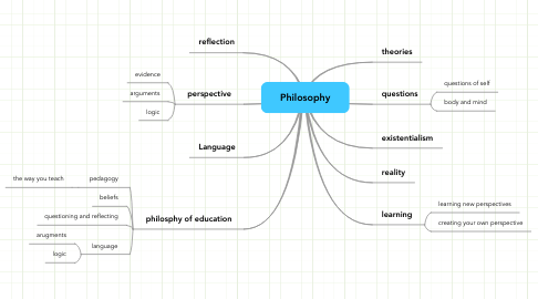 Mind Map: Philosophy