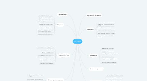 Mind Map: ЦА юмор