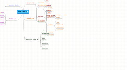 Mind Map: ZİHİN HARİTASI