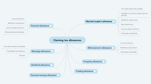 Mind Map: Claiming tax allowances