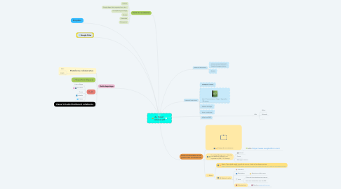 Mind Map: du travail collaboratif