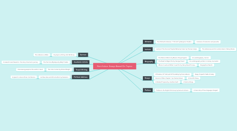 Mind Map: Non-fiction: Essays Based On Topics