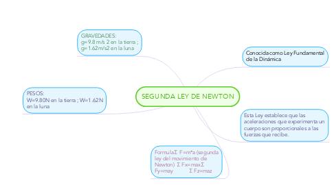 Mind Map: SEGUNDA LEY DE NEWTON
