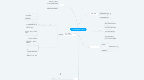 Mind Map: TOS (Taalontwikkelingstoornis)
