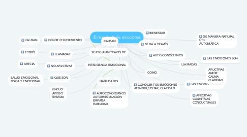 Mind Map: El mundo de las emociones