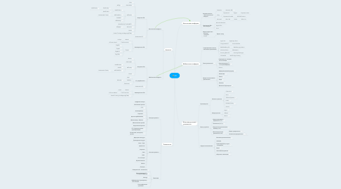 Mind Map: AR