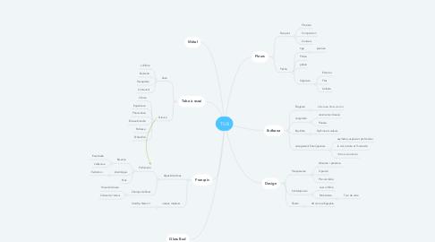 Mind Map: TUB