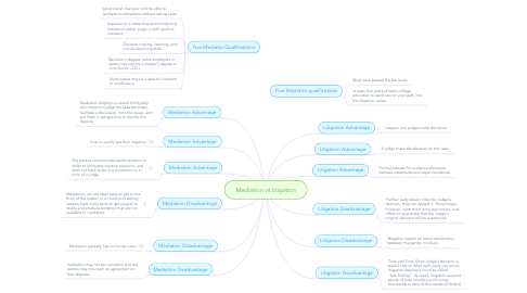 Mind Map: Mediation vs litigation