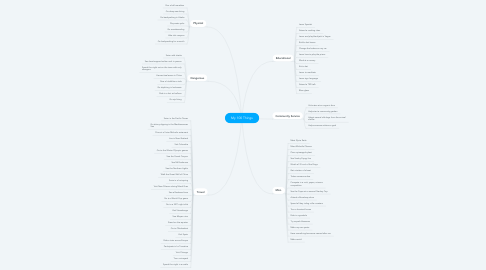 Mind Map: My 100 Things