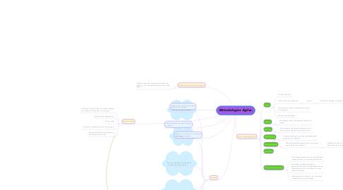 Mind Map: Metodologías Ágiles.