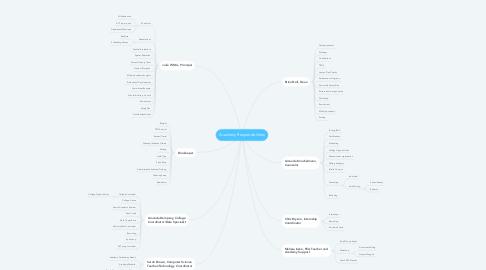 Mind Map: Academy Responsibilities