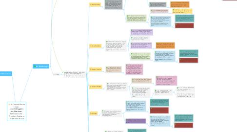 Mind Map: 0. Carona Phone (tela splash)***Imagens de Abertura***, Termos de Uso - Opções: Aceitar e Ler termos de uso
