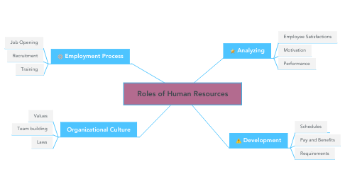Mind Map: Roles of Human Resources