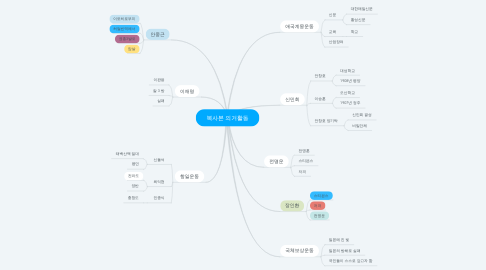 Mind Map: 복사본 의거활동