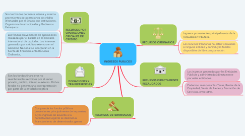 Mind Map: INGRESOS PUBLICOS