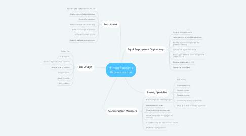 Mind Map: Human Resource Representative