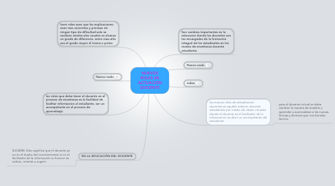 Mind Map: NUEVOS ROLES DE ACTUACIÓN DOCENTE