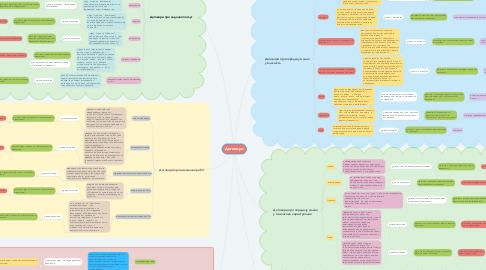 Mind Map: Договори