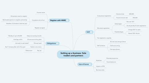 Mind Map: Setting up a business: Sole traders and partners
