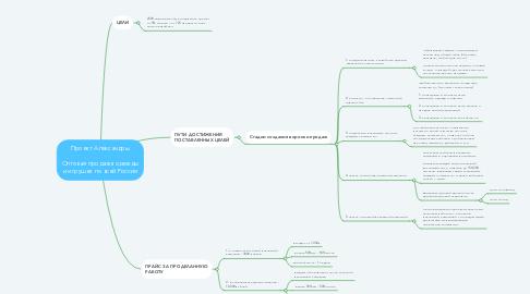 Mind Map: Проект Александры  Оптовая продажа одежды и игрушек по всей России