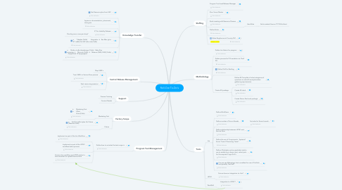 Mind Map: Roll-Out To-Do's