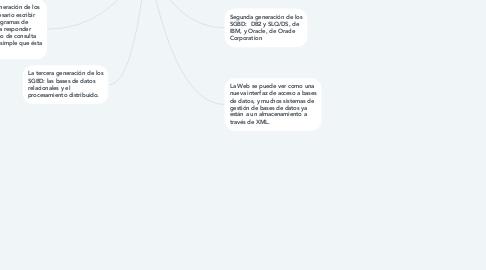Mind Map: Historia de los sistemas de bases de datos