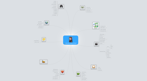 Mind Map: WILLIAM OLIVERS LIFEMAP