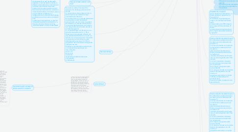 Mind Map: ENRUTAMIENTO