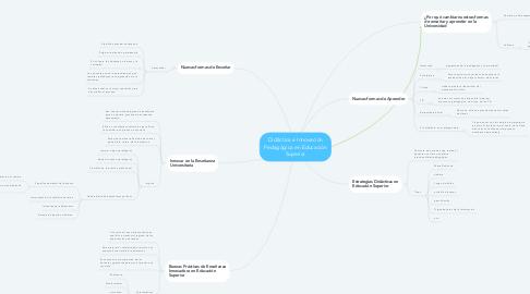 Mind Map: Didáctica e Innovación Pedagógica en Educación Superior