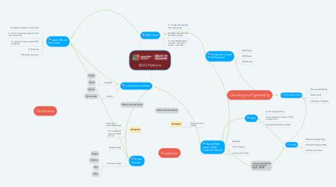 Mind Map: BOD Platform