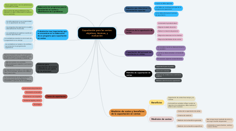 Mind Map: Capacitación para las ventas: objetivos, técnicas, y evaluación