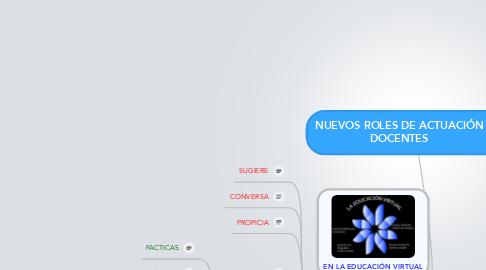 Mind Map: NUEVOS ROLES DE ACTUACIÓN DOCENTES