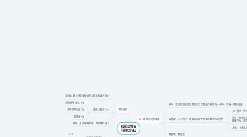 Mind Map: 社研法報告 「研究方法」