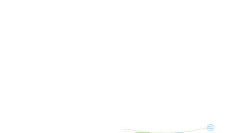 Mind Map: Foody Database